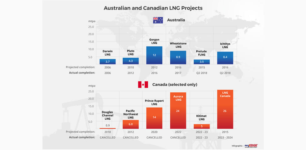 Australia Finally Completes its LNG Master Plan